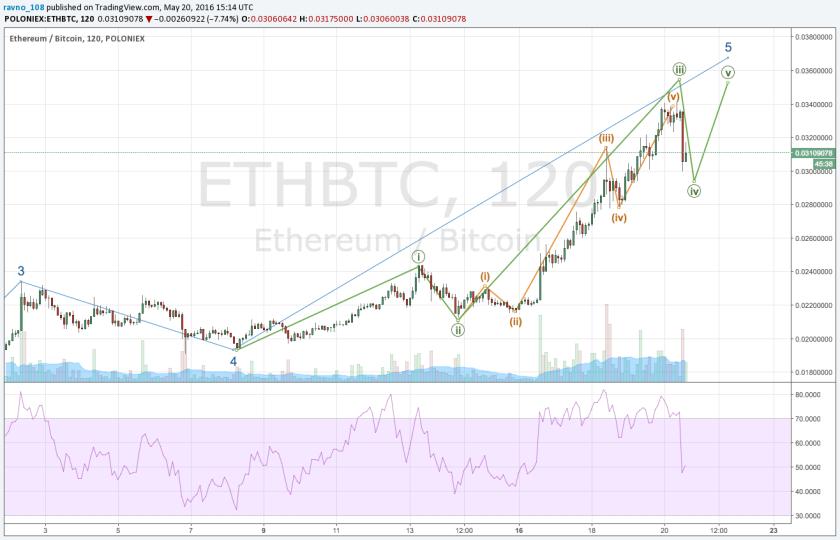 ETHBTC-MidTerm