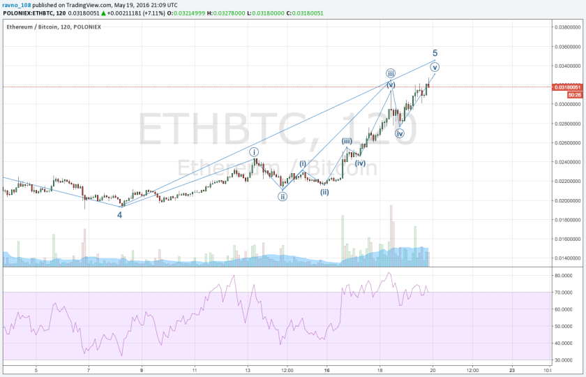 ETHBTC-ShortTerm-5