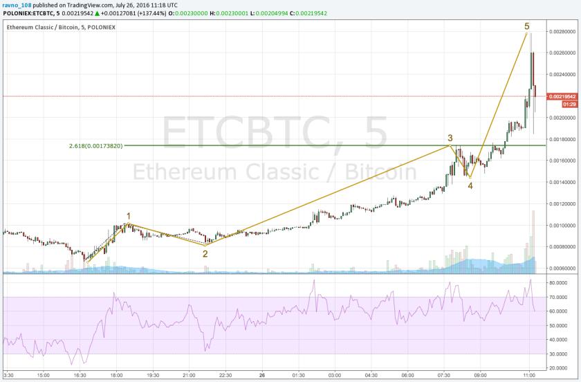 ETC_BTCVeryShortTerm