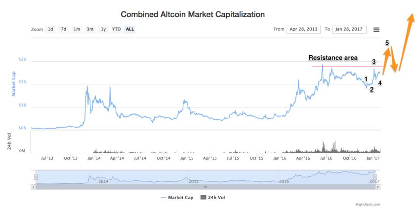 alts_market_capitalizations