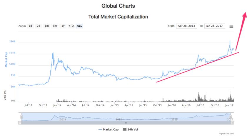 global_market_cap_trendline-28-01