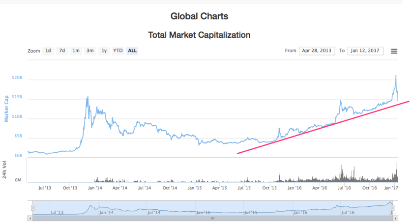 global_market_cap_trendline